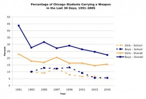 Gun possesion in Chicago