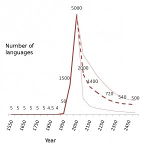 The average number of languages that a person could hear on a given day, over time